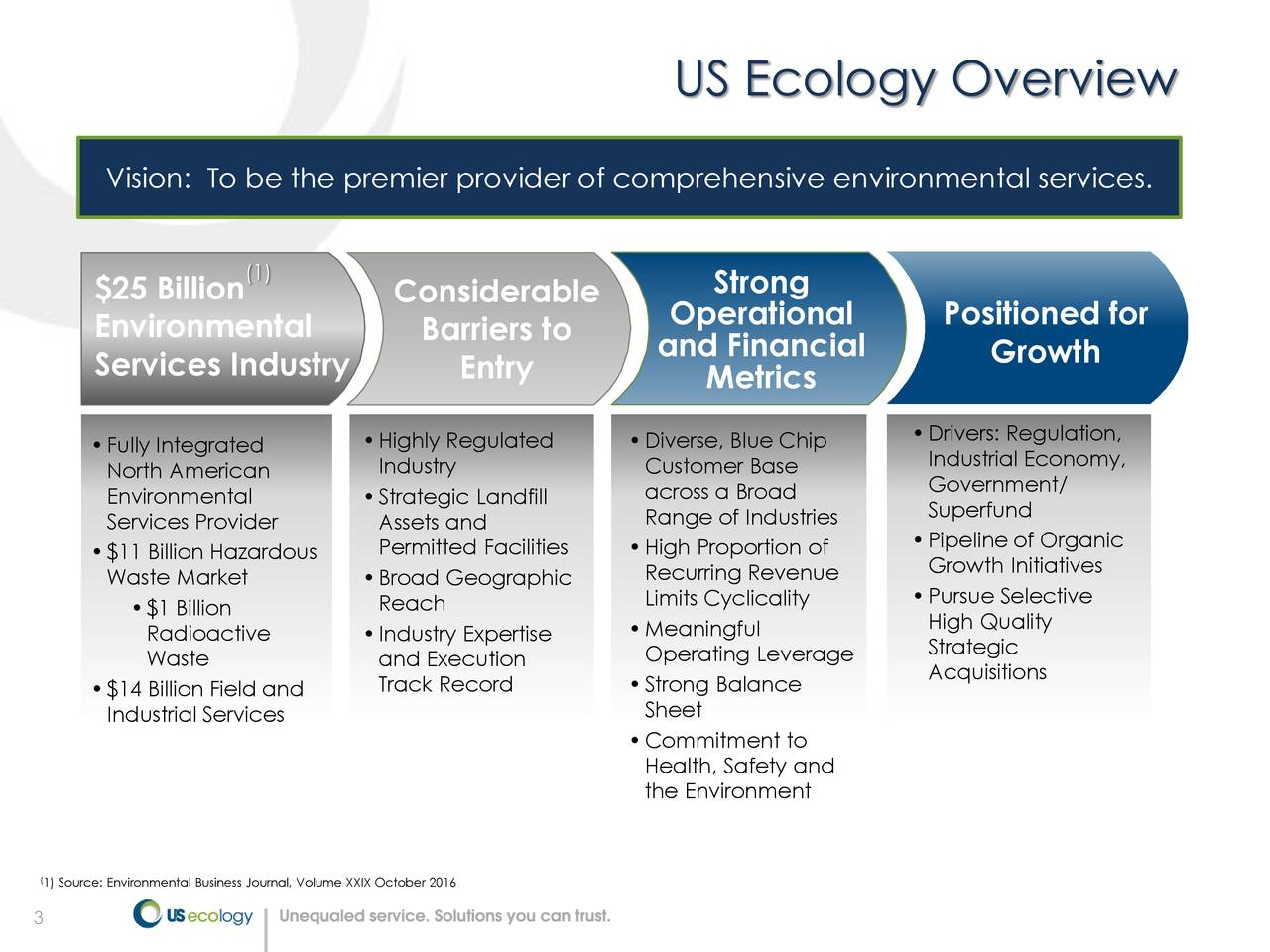 Vision: To be the premier provider of comprehensive environmental services. (1) $25 Billion Considerable Strong Operational Positioned for Environmental Barriers to and Financial Services Industry Entry Growth Metrics •Fully Integrated •Highly Regulated •Diverse, Blue Chip •Drivers: Regulation, Industry Customer Base Industrial Economy, North American across a Broad Government/ Environmental •Strategic Landfill Superfund Services Provider Assets and Range of Industries •$11 Billion Hazardous Permitted Facilities •High Proportion of •Pipeline of Organic Waste Market •Broad Geographic Recurring Revenue Growth Initiatives •$1 Billion Reach Limits Cyclicality •Pursue Selective •Meaningful High Quality Radioactive •Industry Expertise Operating Leverage Strategic Waste and Execution Acquisitions •$14 Billion Field and Track Record •Strong Balance Industrial Services Sheet •Commitment to Health, Safety and the Environment 1) Source: Environmental Business Journal, Volume XXIX October 2016 3