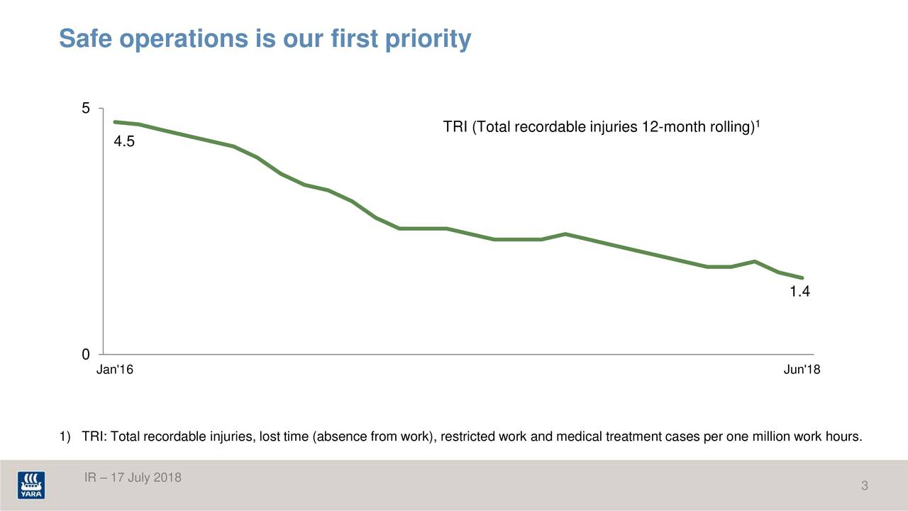 5 TRI (Total recordable injuries 12-month rolling) 4.5 1.4 0 Jan'16 Jun'18 1) TRI: Total recordable injuries, lost time (absence from work), restricted work and medical treatment cases per one million workhours. IR – 17 July 2018 3