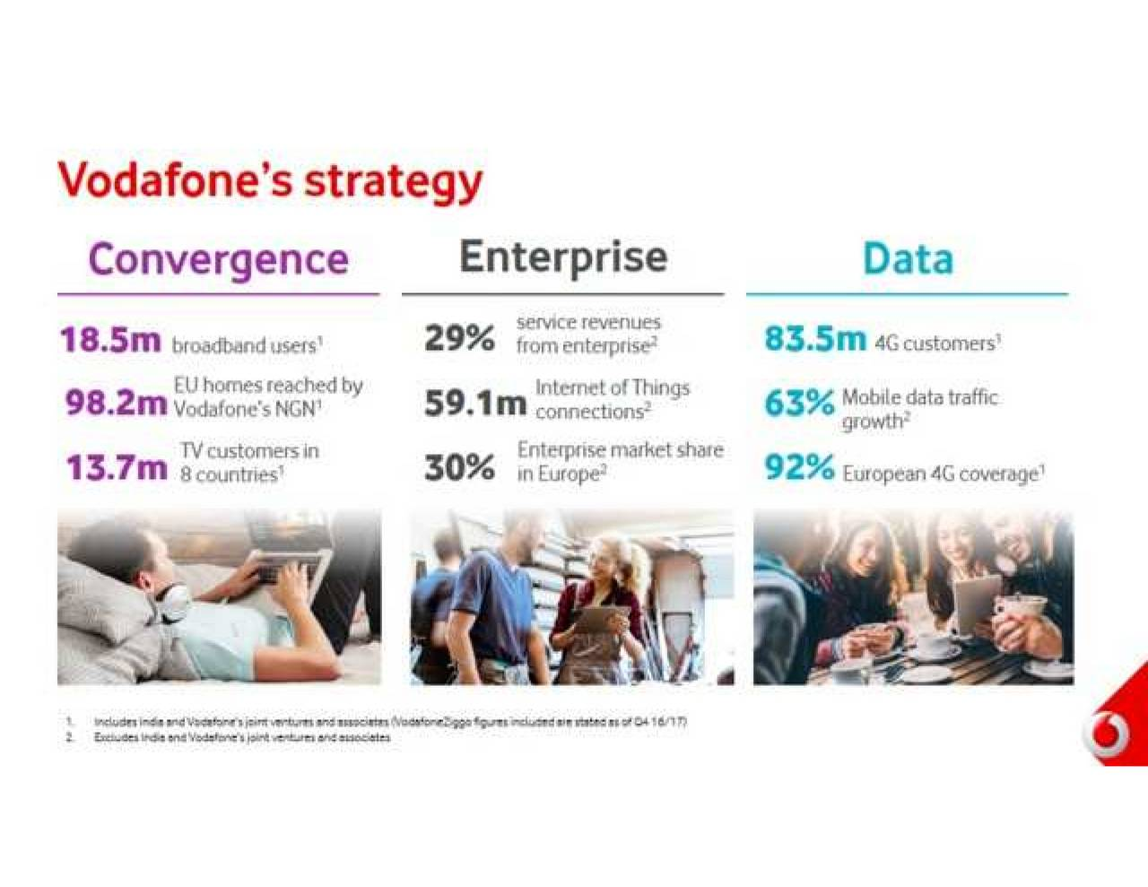international strategy of the vodafone group The case of uk's first mobile phone call campaign by vodafone and golden goose pr how do you build a successful international pr campaign we had a chat with the vodafone group, a winner of the 2015 cipr excellence award in the 'global public relations campaign' category.