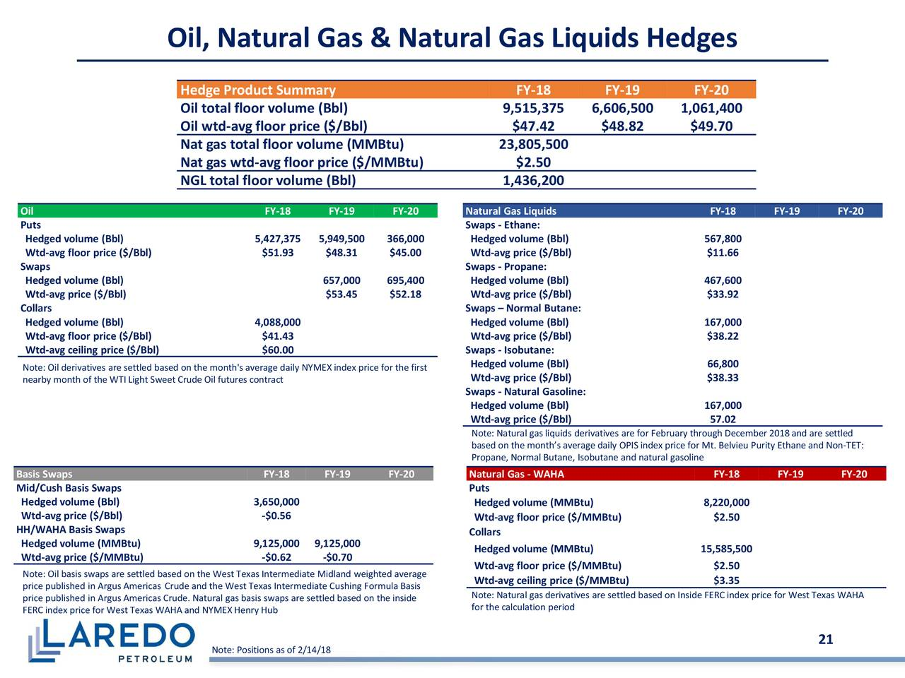 Laredo petroleum holdings inc 2017 q4 results for Laredo chat rooms