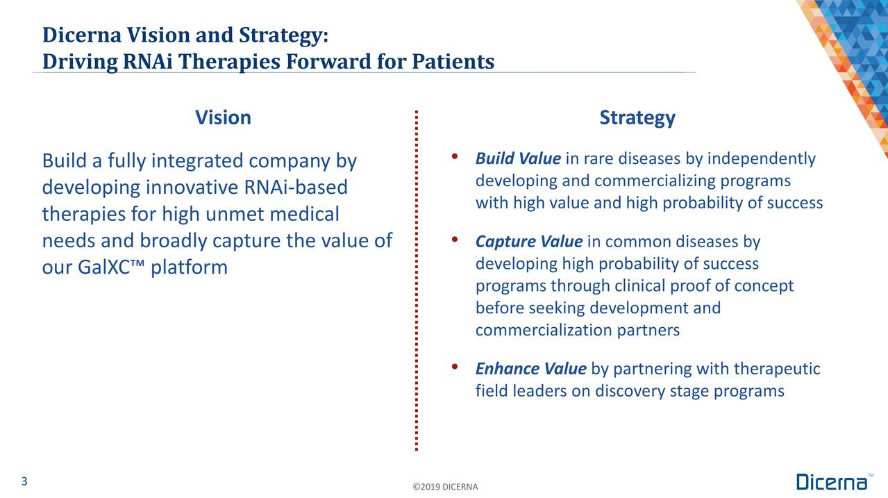 Driving RNAi Therapies Forward for Patients Vision Strategy Build a fully integrated company by • Build Value in rare diseases by independently developing and commercializing programs developing innovative RNAi-based with high value and high probability of success therapies for high unmet medical needs and broadly capture the value of • Capture Value in common diseases by our GalXC™ platform developing high probability of success programs through clinical proof of concept before seeking development and commercialization partners • Enhance Value by partnering with therapeutic field leaders on discovery stage programs 3