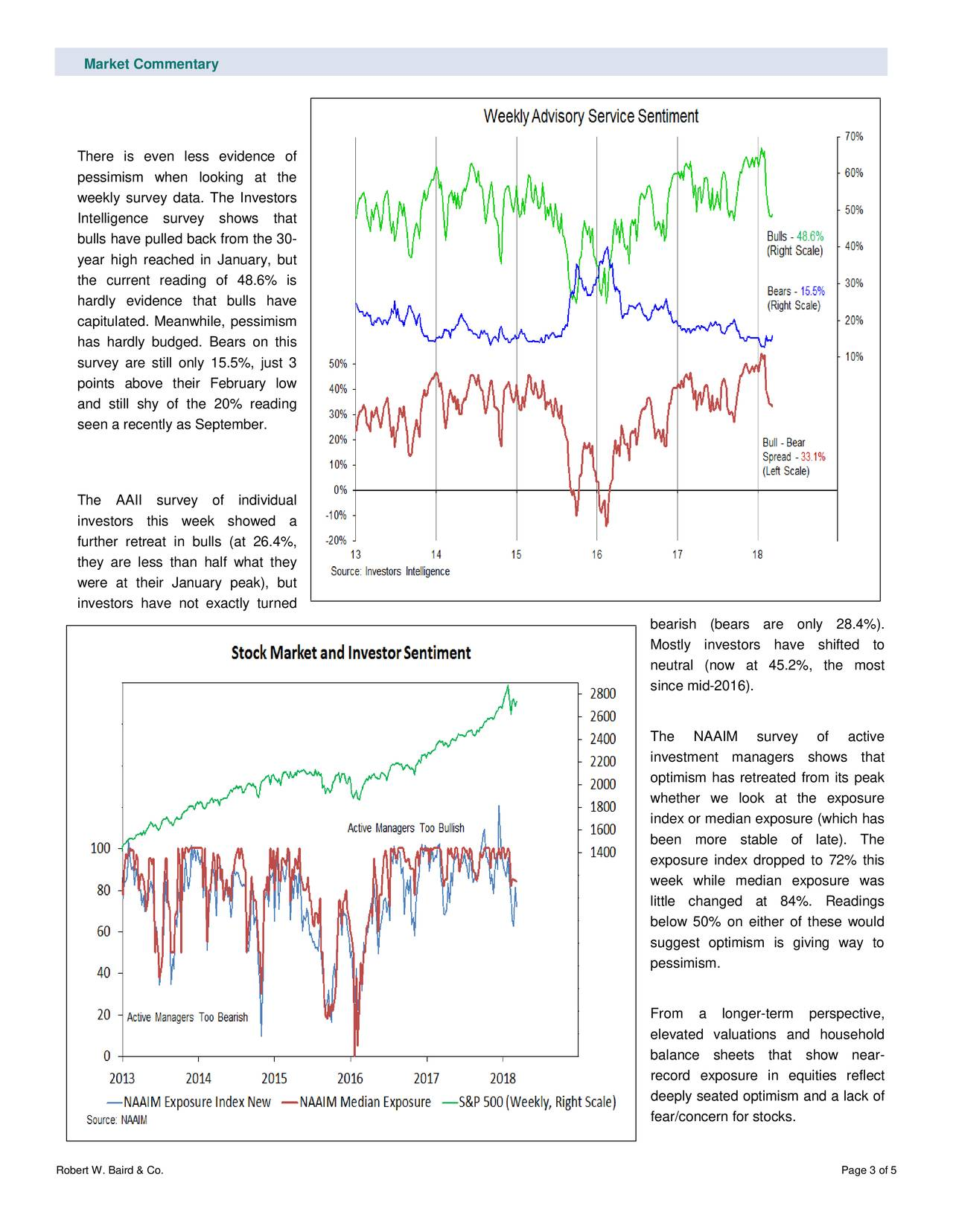 There is even less evidence of pessimism when looking at the weekly survey data. The Investors Intelligence survey shows that bulls have pulled back from the 30- year high reached in January, but the current reading of 48.6% is hardly evidence that bulls have capitulated. Meanwhile, pessimism has hardly budged. Bears on this survey are still only 15.5%, just 3 points above their February low and still shy of the 20% reading seen a recently as September. The AAII survey of individual investors this week showed a further retreat in bulls (at 26.4%, they are less than half what they were at their January peak), but investors have not exactly turned bearish (bears are only 28.4%). Mostly investors have shifted to neutral (now at 45.2%, the most since mid-2016). The NAAIM survey of active investment man agers shows that optimism has retreated from its peak whether we look at the exposure index or median exposure (which has been more stable of late). The exposure index dropped to 72% this week while median exposure was little changed at 84%. Readings below 50% on either of these would suggest optimism is giving way to pessimism. From a longer -term perspective, elevated valuations and househol d balance sheets that show near - record exposure in equities reflect deeply seated optimism and a lack of fear/concern for stocks. Robert W. Baird & Co. Page 3 of 5