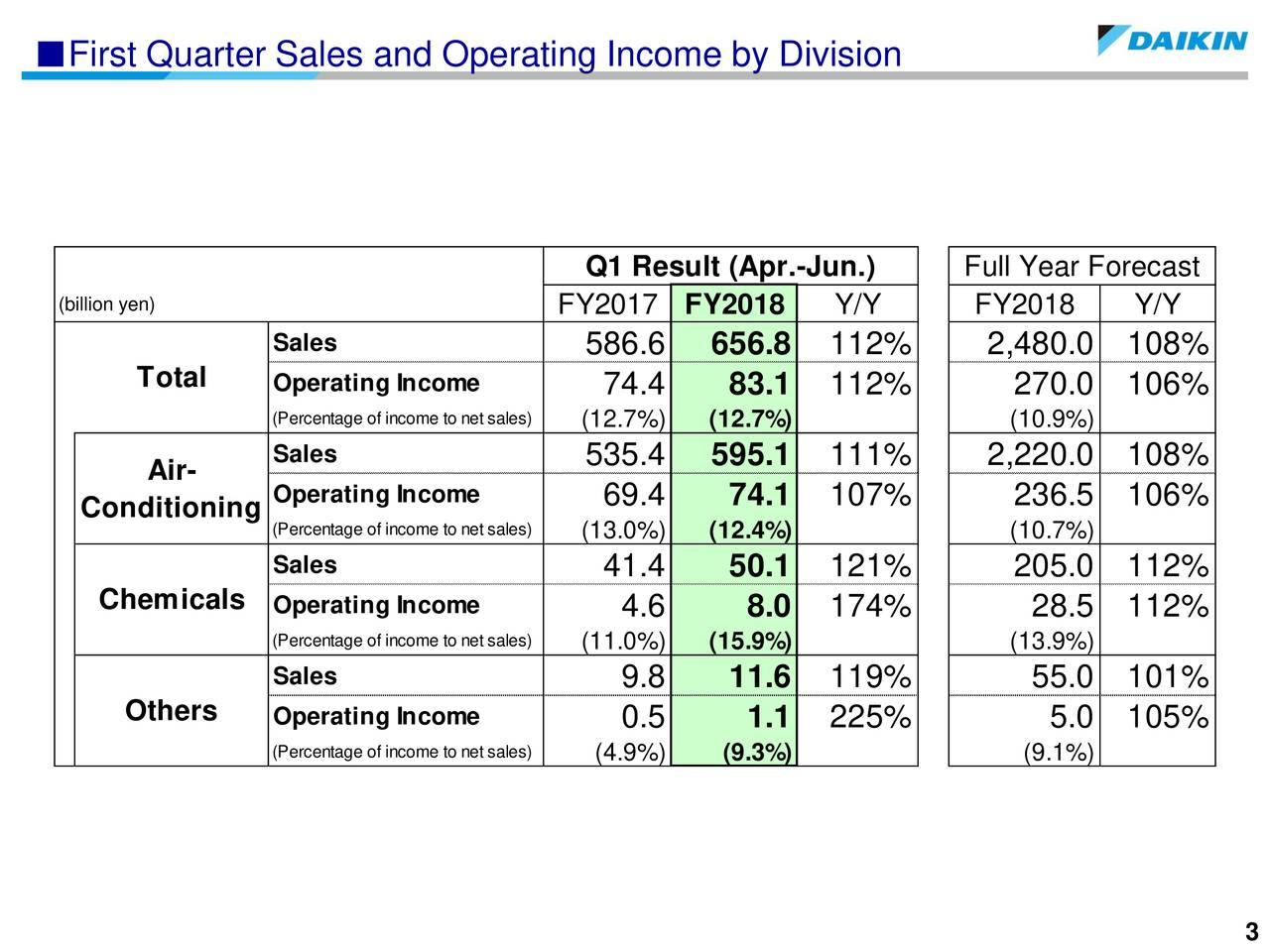Q1 Result (Apr.-Jun.) Full Year Forecast (billion yen) FY2017 FY2018 Y/Y FY2018 Y/Y Sales 586.6 656.8 112% 2,480.0 108% Total Operating Income 74.4 83.1 112% 270.0 106% (Percentage of income(12.7%) s(12.7%) (10.9%) Sales 535.4 595.1 111% 2,220.0 108% Air- Operating Income Conditioning 69.4 74.1 107% 236.5 106% (Percentage of income(13.0%) s(12.4%) (10.7%) Sales 41.4 50.1 121% 205.0 112% Chemicals Operating Income 4.6 8.0 174% 28.5 112% (Percentage of income(11.0%) s(15.9%) (13.9%) Sales 9.8 11.6 119% 55.0 101% Others Operating Income 0.5 1.1 225% 5.0 105% (Percentage of income (4.9%) sa(9.3%) (9.1%)