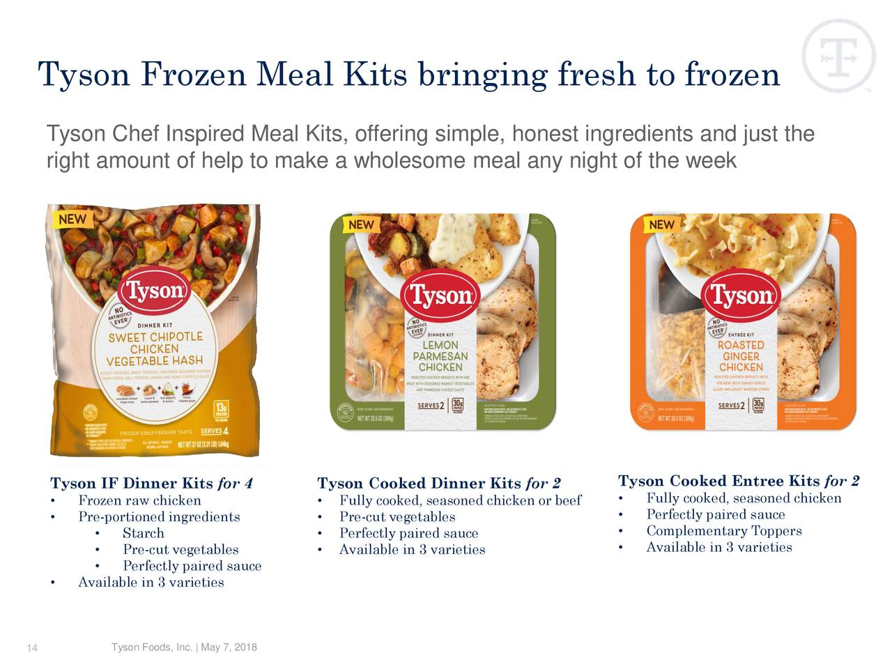 tyson food inc Tyson foods, inc, together with its subsidiaries, operates as a food company  worldwide it operates through four segments: chicken, beef, pork, and prepared .