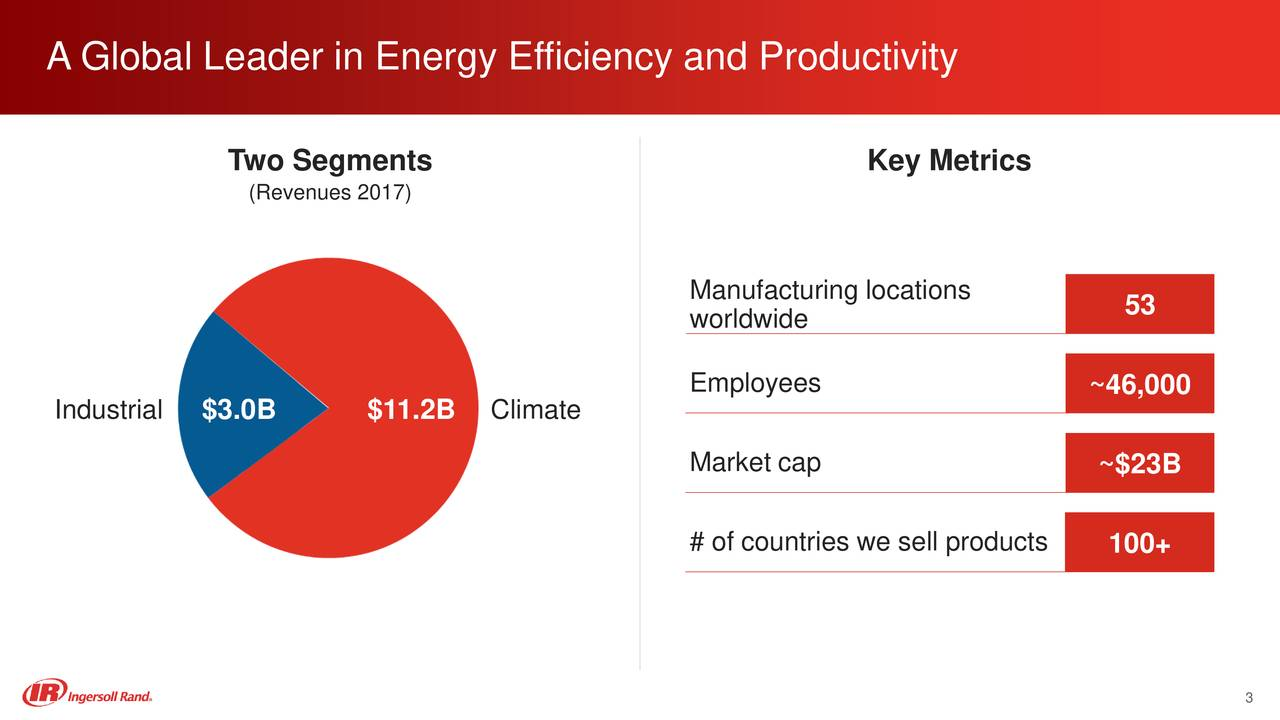 Two Segments Key Metrics (Revenues 2017) Manufacturing locations 53 worldwide Employees ~46,000 Industrial $3.0B $11.2B Climate Market cap ~$23B # of countries we sell products100+ 3