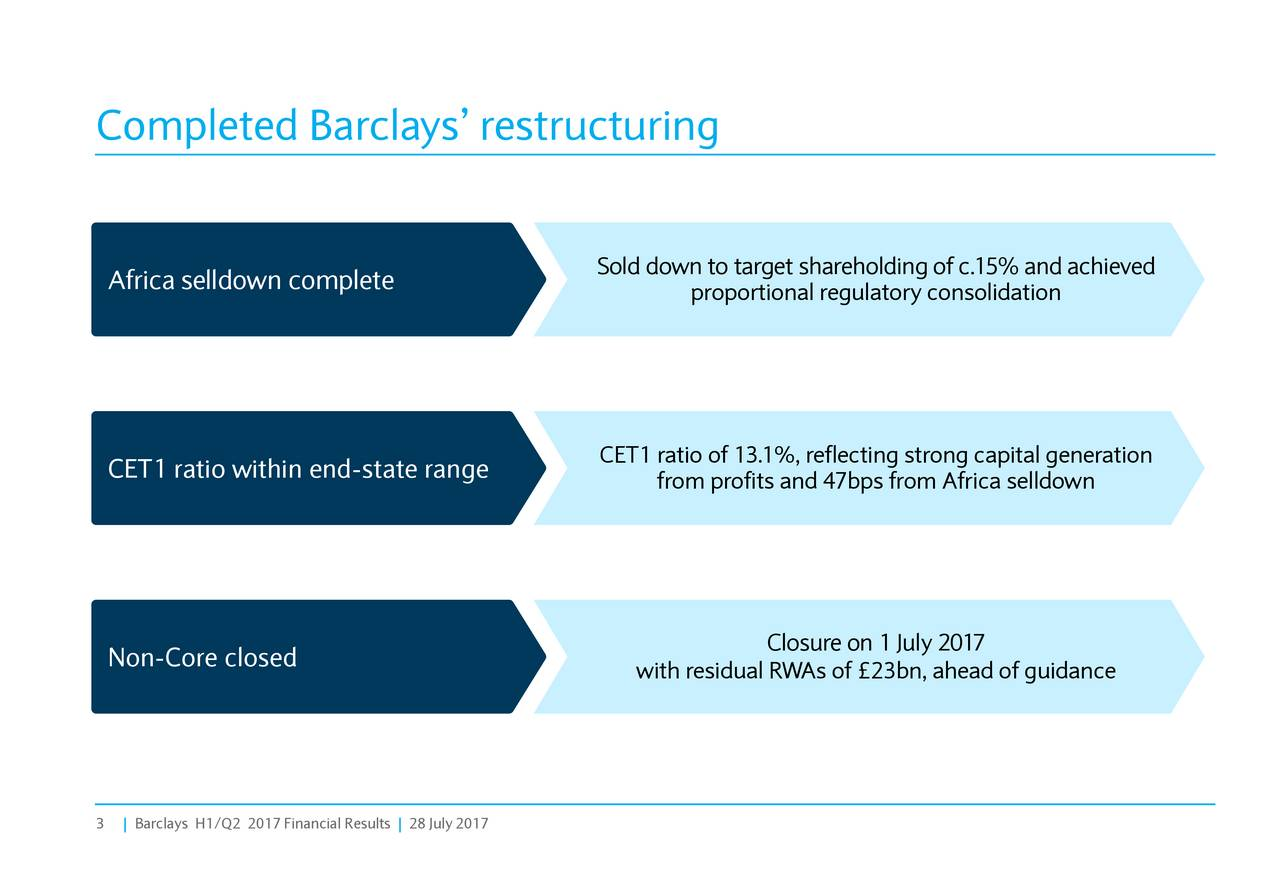 Completed Barclays restructuring Sold down to target shareholding of c.15% and achieved Slide 3 Africa selldown complete proportional regulatory consolidation CET1 ratio within end-state range CET1 ratio of 13.1%, reflecting strong capital generation from profits and 47bps from Africa selldown Closure on 1 July 2017 Non-Core closed with residual RWAs of 23bn, ahead of guidance 3 |Barclays H1/Q2 2017 Financial Results | 28 July 2017