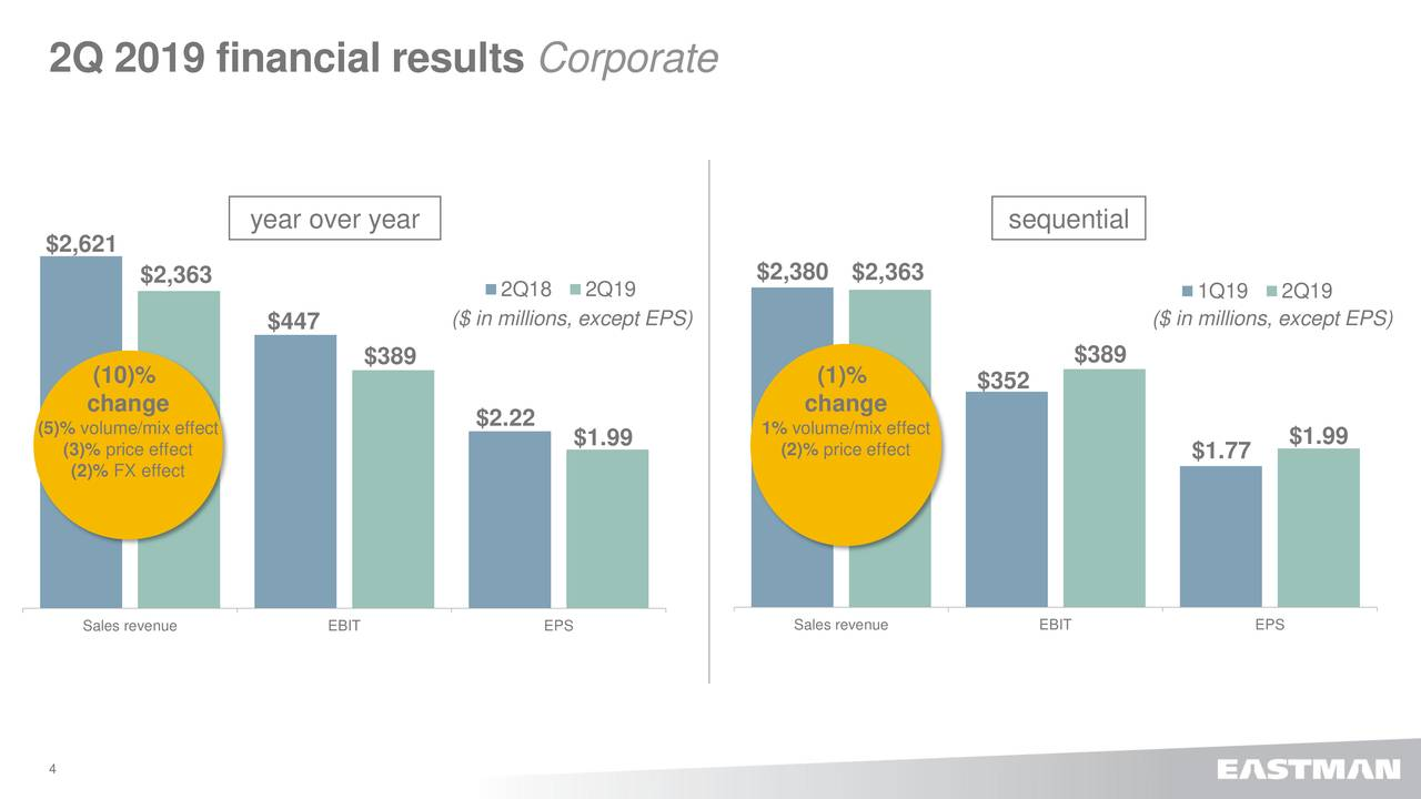 Eastman Chemical Company 2019 Q2 - Results - Earnings Call Slides