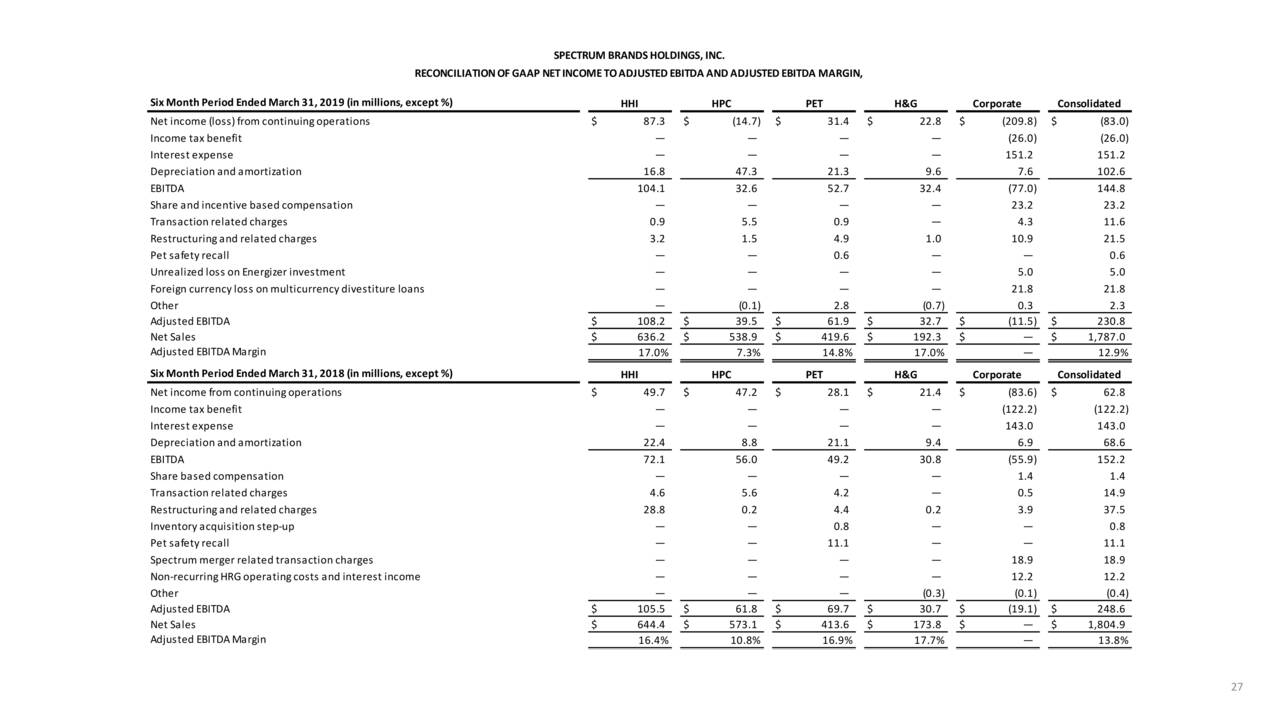 Spectrum Brands Holdings, Inc. 2019 Q2