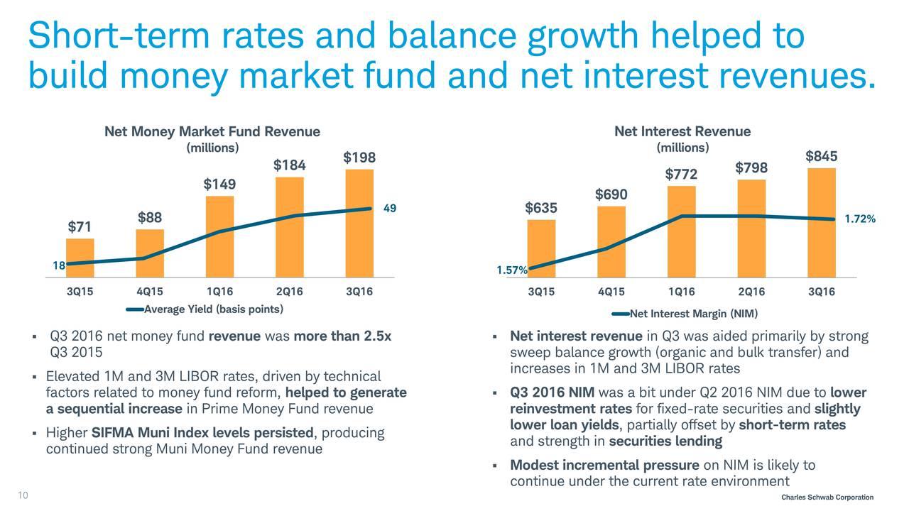 Charles Schwab margin loan review July 2019 | finder.com