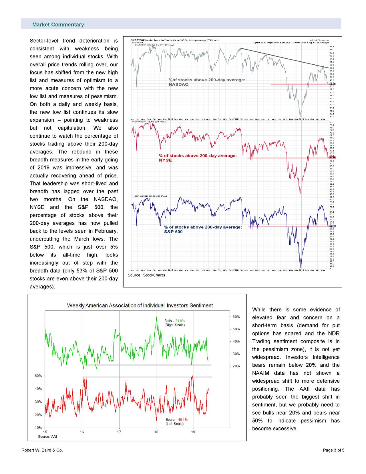Sector-level trend deterioration is consistent with weakness being seen among individual stocks. With overall price trends rolling over, our focus has shifted from the new high list and measures of optimism to a more acute concern with the new low list and measures of pessimism. On both a daily and weekly basis, the new low list continues its slow expansion – pointing to weakness but not capitulation. We also continue to watch the percentage of stocks trading above their 200-day averages. The rebound in these breadth measures in the early going of 2019 was impressive, and was actually recovering ahead of price. That leadership was short -lived and breadth has lagged over the past two months. On the NASDAQ, NYSE and the S&P 500, the percentage of stocks above their 200-day averages has now pulled back to the levels seen in February, undercutting the March lows. The S&P 500, which is just over 5% below its all -time high, looks increasingly out of step with the breadth data (only 53% of S&P 500 Source: StockCharts stocks are even above their 200-day averages). While there is some evidence of elevated fear and concern on a short-term basis (demand for put options has soared and the NDR Trading sentiment composite is in the pessimism zone), it is not yet widespread. Investors Intelligence bears remain below 20% and the NAAIM data has not shown a widespread shift to more defensive positioning. The AAII data has probably seen the biggest shift in sentiment, but we probably need to see bulls near 20% and bears near 50% to indicate pessimism has become excessive. Robert W. Baird & Co. Page 3 of 5