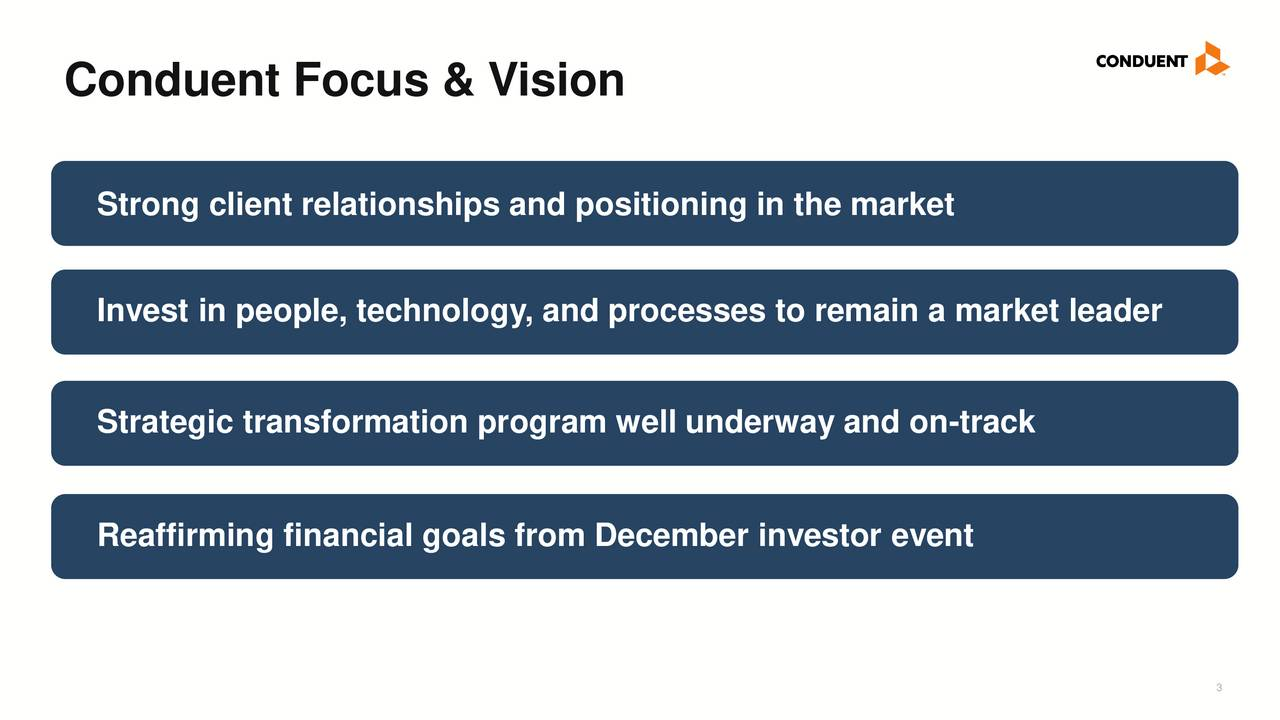 Strong client relationships and positioning in the market Invest in people, technology, and processes to remain a market leader Strategic transformation program well underway and on-track Reaffirming financial goals from December investor event 3