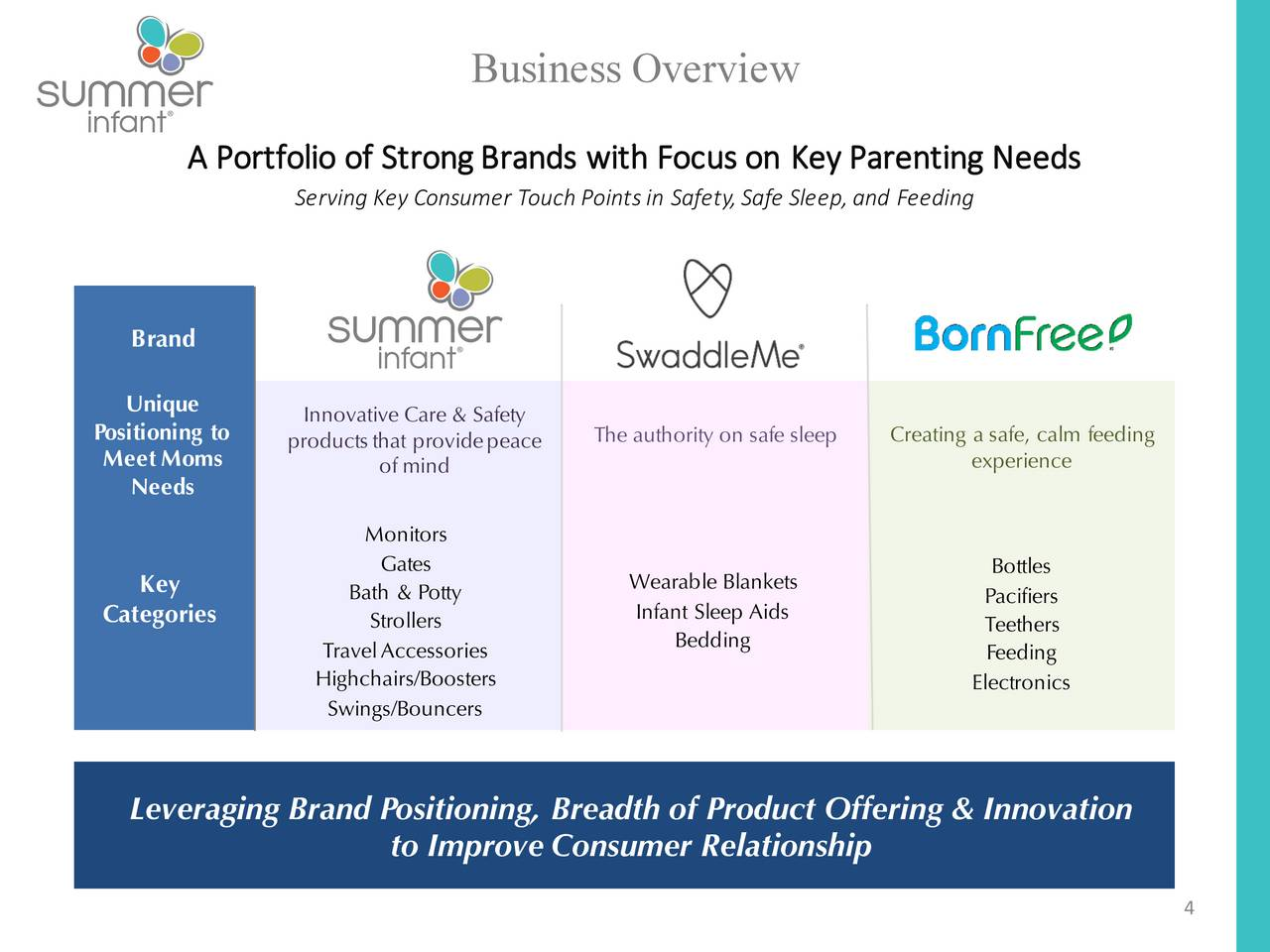 Summer Infant (SUMR) Presents At 3rd Annual B. Riley & Co. Consumer ...