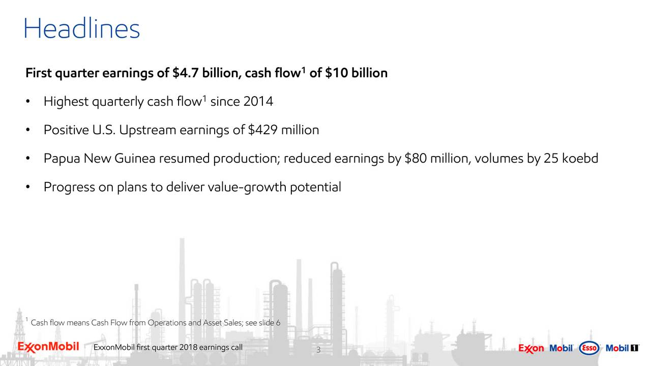 First quarter earnings of $4.7 billion, cash flow of $10 billion 1 • Highest quarterly cash flow since 2014 • Positive U.S. Upstream earnings of $429 million • Papua New Guinea resumed production; reduced earnings by $80 million, volumes by 25 koebd • Progress on plans to deliver value-growth potential 1 Cash flow means Cash Flow from Operations and Asset Sales; see slide 6 ExxonMobil first quarter 2018 earnings ca3l