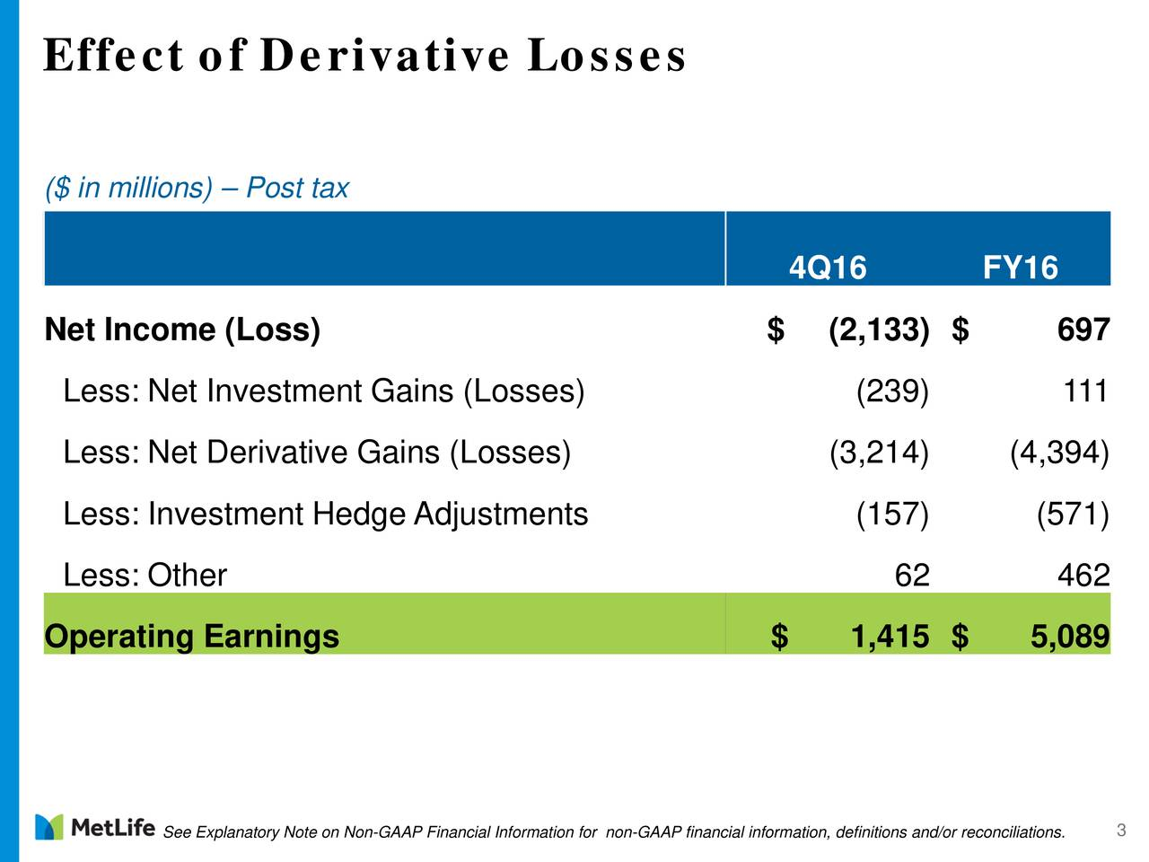($ in millions)  Post tax 4Q16 FY16 Net Income (Loss) $ (2,133) $ 697 Less: Net Investment Gains (Losses) (239) 111 Less: Net Derivative Gains (Losses) (3,214) (4,394) Less: Investment Hedge Adjustments (157) (571) Less: Other 62 462 Operating Earnings $ 1,415 $ 5,089 See Explanatory Note on Non-GAAP Financial Information for non-GAAP financial information, definitions and/or reconciliations.