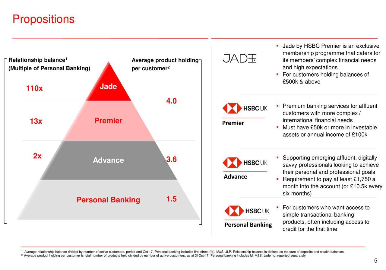 HSBC (HSBC) Presents At DbAccess UK Retail Banks Conference