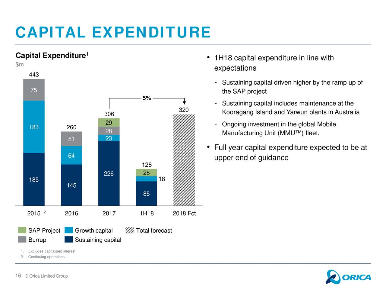 capital expenditure Capital expenditure quite the same wikipedia just better capital expenditures means the expenditure the benefit of which is not exhausted within the current year but is enjoyed over a long.