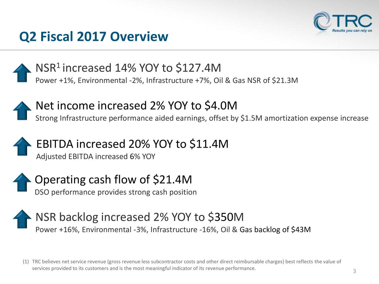 1 NSR increased 14% YOY to $127.4M Power +1%, Environmental -2%, Infrastructure +7%, Oil & Gas NSR of $21.3M Net income increased 2% YOY to $4.0M Strong Infrastructure performance aided earnings, offset by $1.5M amortization expense increase EBITDA increased 20% YOY to $11.4M Adjusted EBITDA increased 6% YOY Operating cash flow of $21.4M DSO performance provides strong cash position NSR backlog increased 2% YOY to $350M Power +16%, Environmental -3%, Infrastructure -16%, Oil & Gas backlog of $43M (1) TRC believes net service revenue (gross revenue less subcontractor costs and other direct reimbursable charges) best reflects the value of services provided to its customers and is the most meaningful indicator of its3revenue performance.
