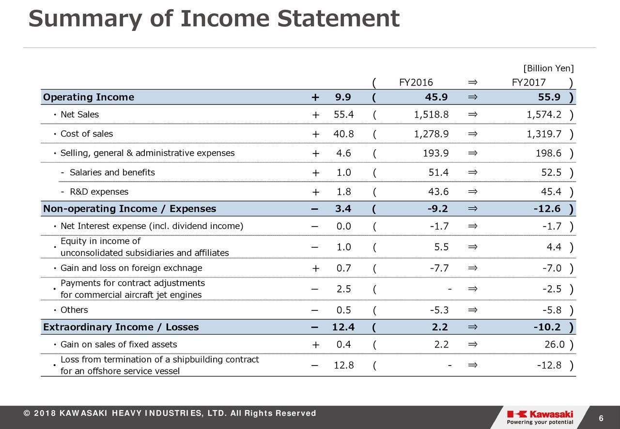 Kawasaki Heavy Industries Net Income