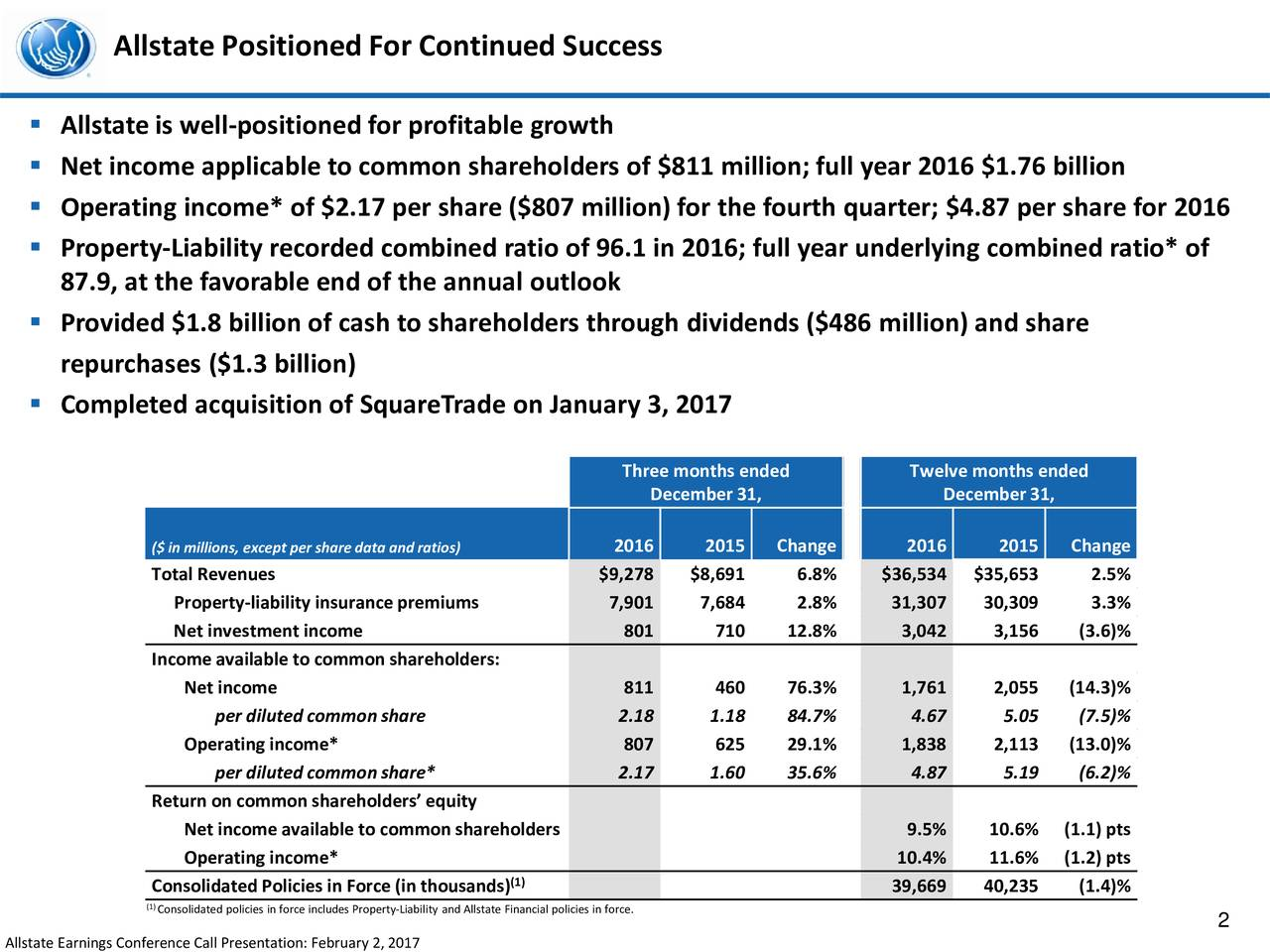 Allstate is well-positioned for profitable growth Net income applicable to common shareholders of $811 million; full year 2016$1.76 billion Operating income* of $2.17 per share ($807 million) for the fourth quarter; $4.87 per share for 2016 Property-Liability recorded combined ratio of 96.1 in 2016; full year underlying combined ratio* of 87.9, at the favorable end of the annual outlook Provided $1.8 billion of cash to shareholders through dividends ($486 million) and share repurchases ($1.3 billion) Completed acquisition of SquareTrade on January 3, 2017 Three months ended Twelve months ended December 31, December 31, ($ in millions, except per sharedata and ratios) 2016 2015 Change 2016 2015 Change Total Revenues $9,278 $8,691 6.8% $36,534 $35,653 2.5% Property-liability insurance premiums 7,901 7,684 2.8% 31,307 30,309 3.3% Net investment income 801 710 12.8% 3,042 3,156 (3.6)% Income available to common shareholders: Net income 811 460 76.3% 1,761 2,055 (14.3)% per diluted common share 2.18 1.18 84.7% 4.67 5.05 (7.5)% Operating income* 807 625 29.1% 1,838 2,113 (13.0)% per diluted common share* 2.17 1.60 35.6% 4.87 5.19 (6.2)% Return on common shareholders equity Net income available to common shareholders 9.5% 10.6% (1.1) pts Operating income* 10.4% 11.6% (1.2) pts Consolidated Policies in Force (in thousands) 39,669 40,235 (1.4)% (Consolidated policies in force includes Property-Liability and Allstate Financial policies in force. 2