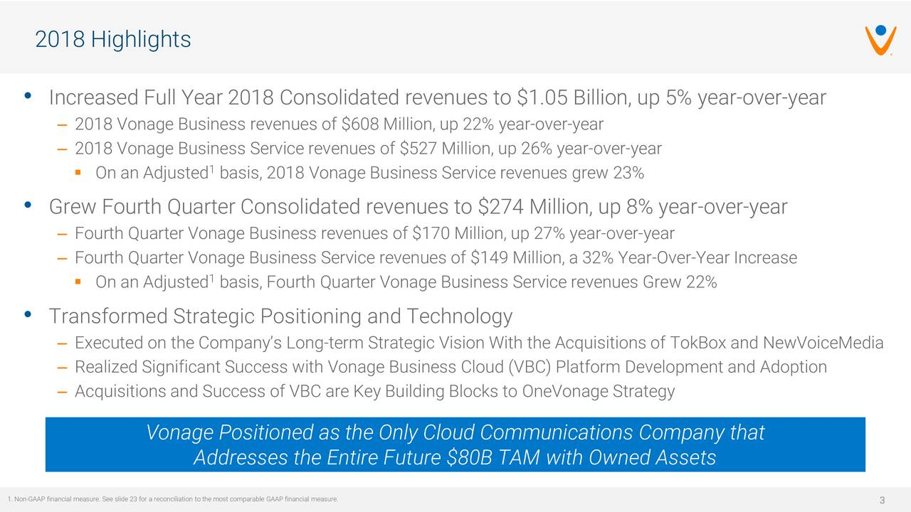• Increased Full Year 2018 Consolidated revenues to $1.05 Billion, up 5% year-over-year – 2018 Vonage Business revenues of $608 Million, up 22% year-over-year – 2018 Vonage Business Service revenues of $527 Million, up 26% year-over-year 1  On an Adjusted basis, 2018 Vonage Business Service revenues grew 23% • Grew Fourth Quarter Consolidated revenues to $274 Million, up 8% year-over-year – Fourth Quarter Vonage Business revenues of $170 Million, up 27% year-over-year – Fourth Quarter Vonage Business Service revenues of $149 Million, a 32% Year-Over-Year Increase 1  On an Adjusted basis, Fourth Quarter Vonage Business Service revenues Grew 22% • Transformed Strategic Positioning and Technology – Executed on the Company's Long-term Strategic Vision With the Acquisitions of TokBox and NewVoiceMedia – Realized Significant Success with Vonage Business Cloud (VBC) Platform Development and Adoption – Acquisitions and Success of VBC are Key Building Blocks to OneVonage Strategy Vonage Positioned as the Only Cloud Communications Company that Addresses the Entire Future $80B TAM with Owned Assets 1. Non-GAAP financial measure. See slide 23 for a reconciliation to the most comparable GAAP financial measure.