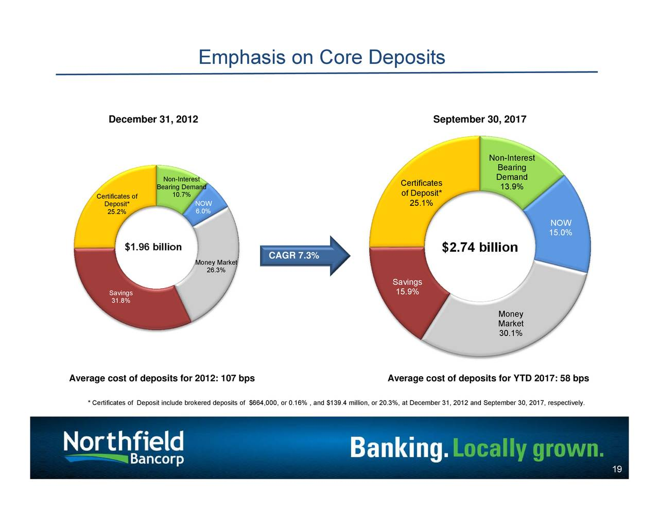 Northfield bancorp nfbk presents at 2017 east coast financial northfield bancorp nfbk presents at 2017 east coast financial services conference slideshow northfield bancorp inc nasdaqnfbk seeking alpha 1betcityfo Image collections
