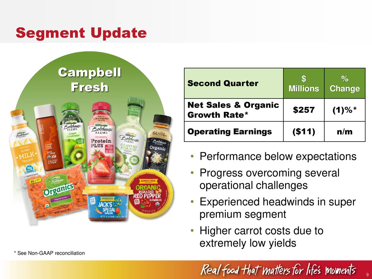 business strategy for campbell soup Press release global functional foods market business strategies: the campbell soup company, general mills inc.