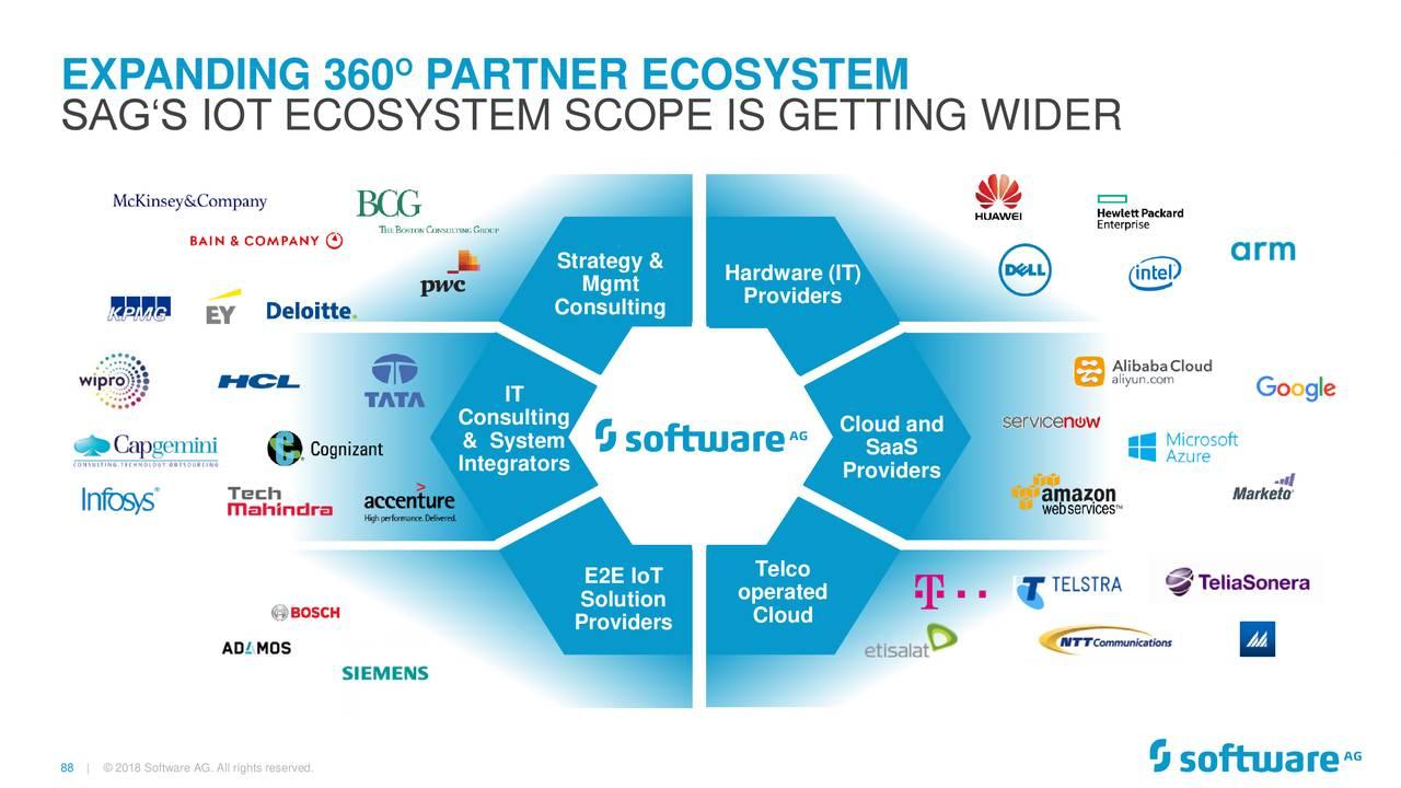 Software (STWRY) Investor Presentation - Slideshow - Software AG ADR ...