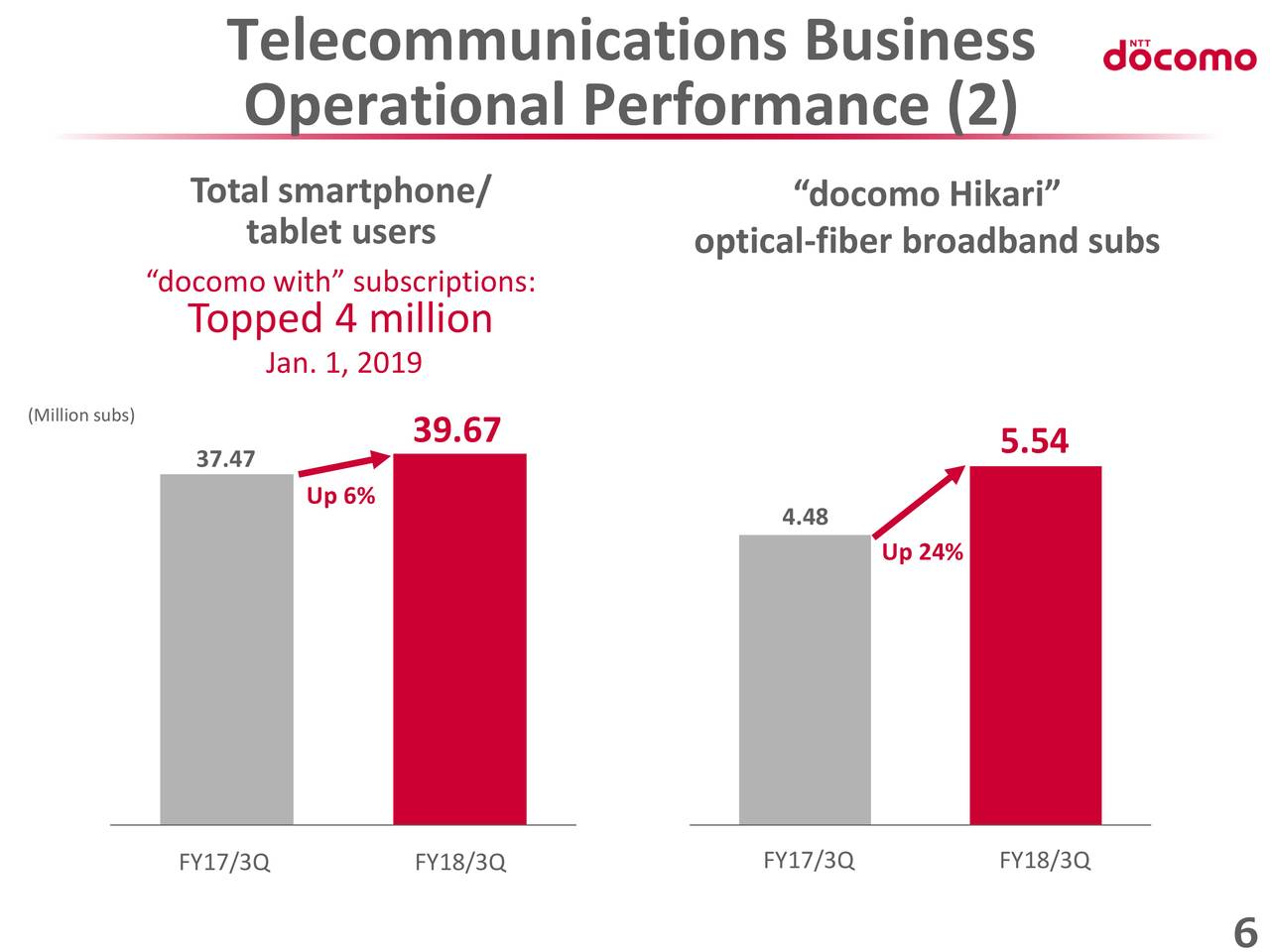 Ntt Docomo Inc Adr 2019 Q3 Results Earnings Call Slides Otcmkts Dcmyy Seeking Alpha