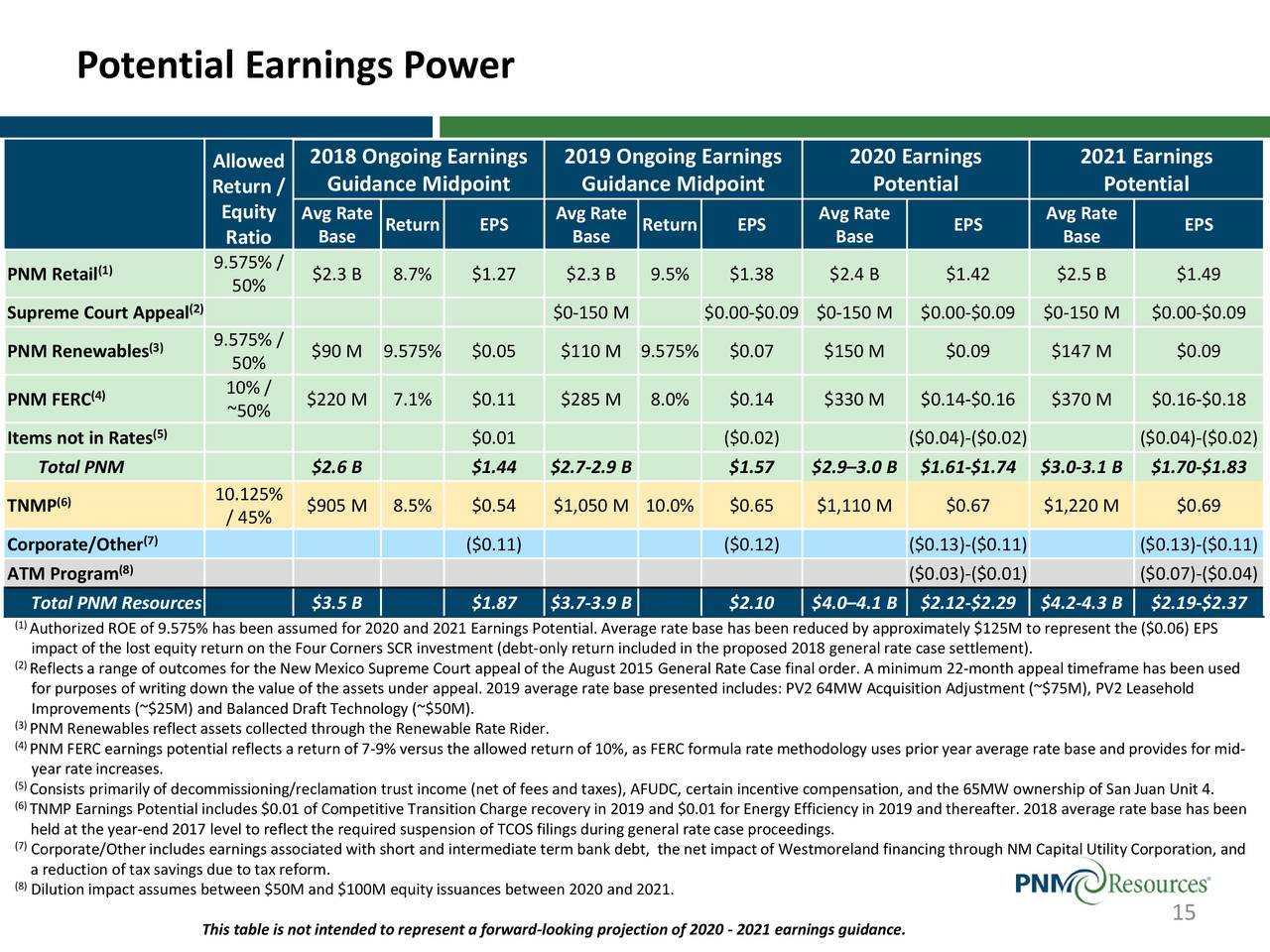 PNM Resources, Inc. 2018 Q1