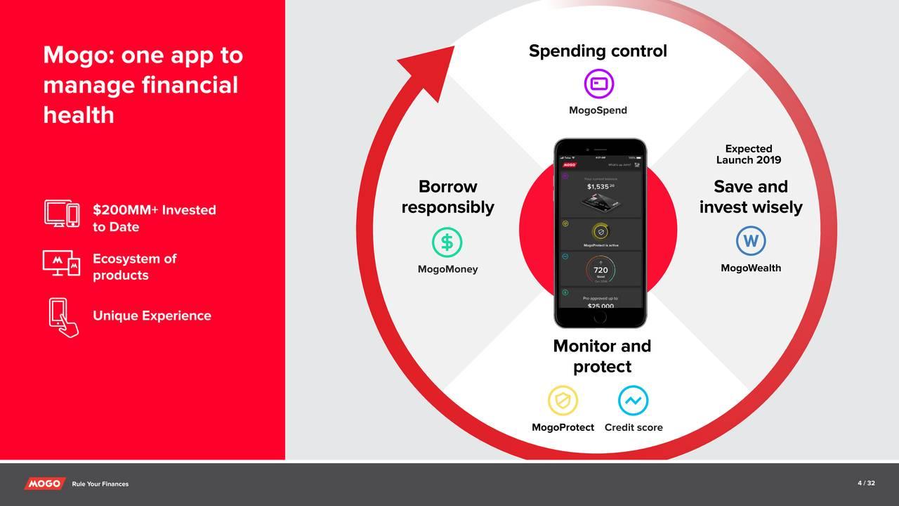 Mogo Finance Technology