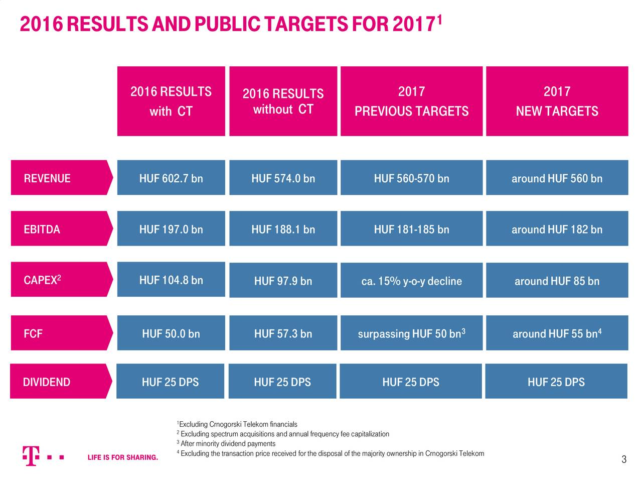 2016RESULTSANDPUBLICTARGETSFOR2017 2016RESULTS 2016RESULTS 2017 2017 with CT without CT PREVIOUS TARGETS NEW TARGETS REVENUE HUF602.7bn HUF574.0bn HUF560-570 bn aroundHUF560bn EBITDA HUF197.0bn HUF188.1bn HUF181-185 bn aroundHUF182bn CAPEX 2 HUF104.8bn HUF97.9bn ca.15% y-o-ydecline aroundHUF85bn 3 4 FCF HUF50.0bn HUF57.3bn surpassingHUF50bn aroundHUF55bn DIVIDEND HUF25DPS HUF25DPS HUF25DPS HUF25DPS ExcludingCrnogorskiTelekomfinancials 2Excluding spectrum acquisitions andannualfrequency fee capitalization 3After minority dividend payments 4Excluding thetransaction price received forthedisposal ofthemajority ownershipi3 CrnogorskiTelekom