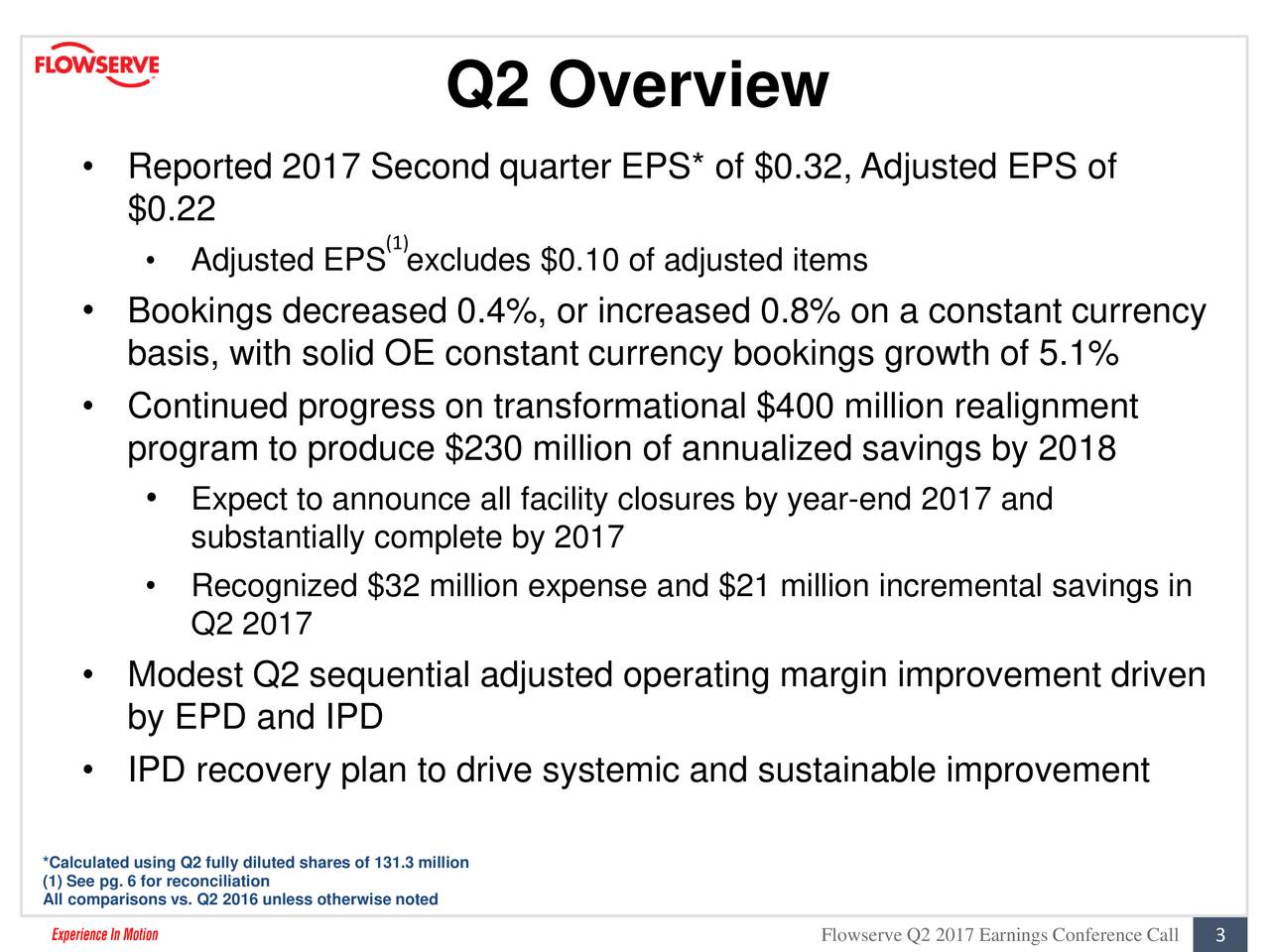 Reported 2017 Second quarter EPS* of $0.32, Adjusted EPS of $0.22 (1) Adjusted EPS excludes $0.10 of adjusted items Bookings decreased 0.4%, or increased 0.8% on a constant currency basis, with solid OE constant currency bookings growth of 5.1% Continued progress on transformational $400 million realignment program to produce $230 million of annualized savings by 2018 Expect to announce all facility closures by year-end 2017 and substantially complete by 2017 Recognized $32 million expense and $21 million incremental savings in Q2 2017 Modest Q2 sequential adjusted operating margin improvement driven by EPD and IPD IPD recovery plan to drive systemic and sustainable improvement *Calculated using Q2 fully diluted shares of 131.3 million (1) See pg. 6 for reconciliation All comparisons vs. Q2 2016 unless otherwise noted