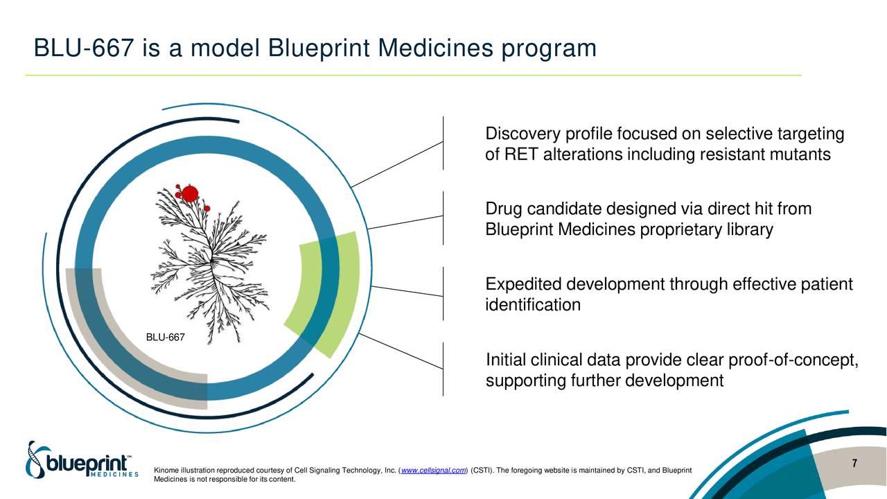 Blueprint medicines bpmc advances in precision medicine blueprint medicines bpmc advances in precision medicine slideshow blueprint medicines nasdaqbpmc seeking alpha malvernweather Gallery