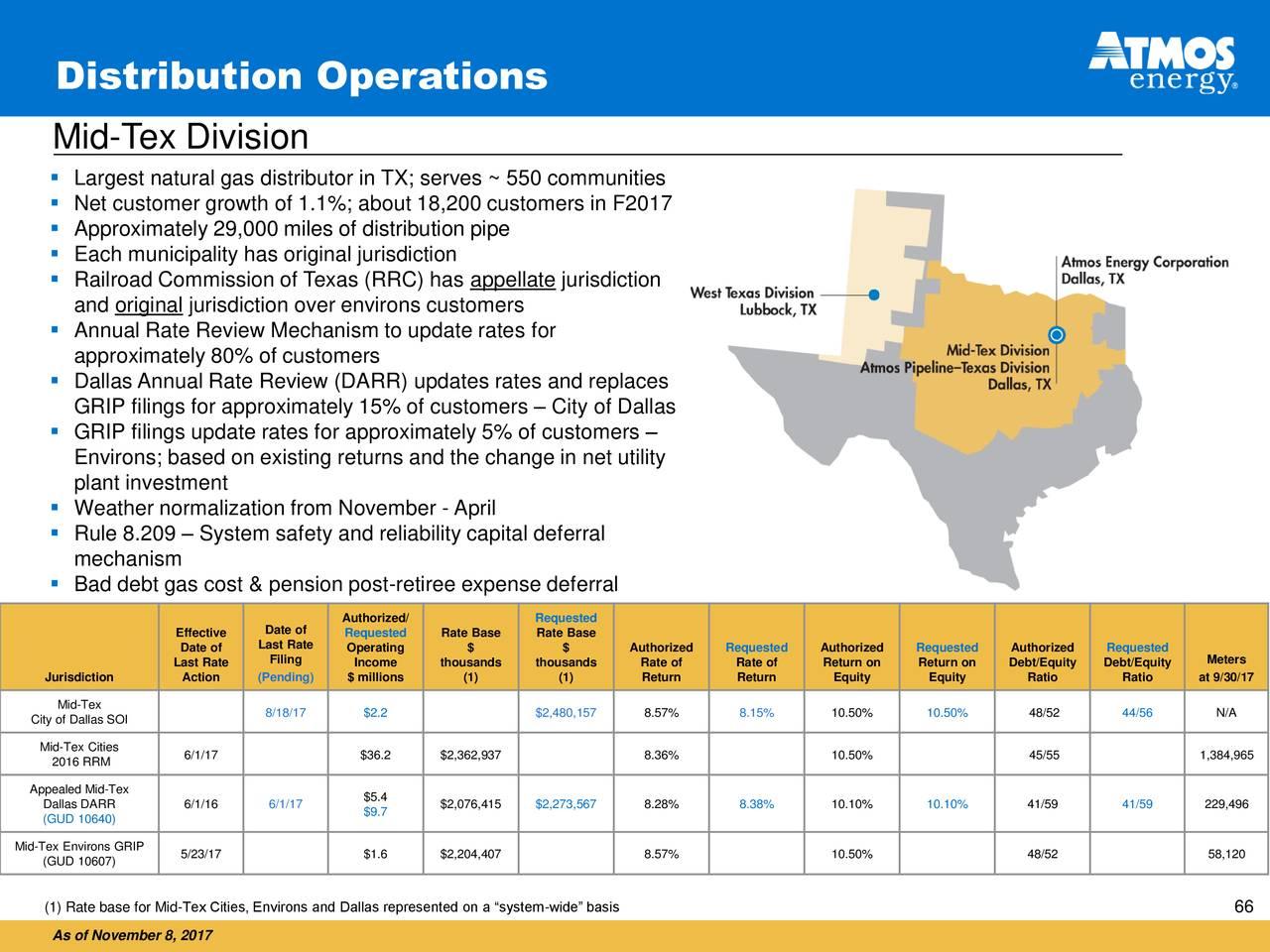 Municipality Natural Gas Rates
