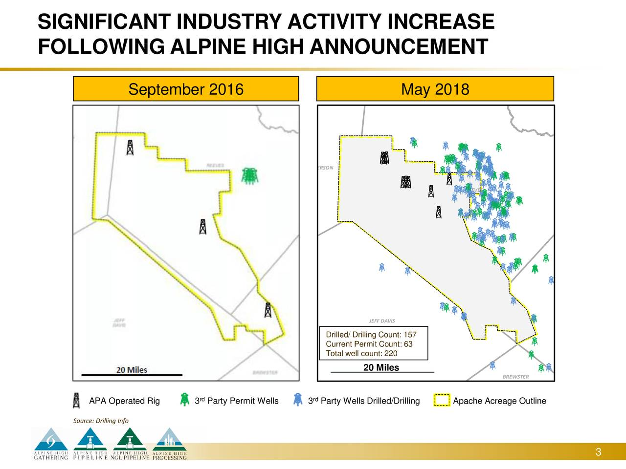 FOLLOWING ALPINE HIGH ANNOUNCEMENT September 2016 May 2018 WARD CULBERSON REEVES PECOS JEFF DAVIS Drilled/ Drilling Count: 157 Current Permit Count: 63 Total well count: 220 Miles 0 5 10 20 20 Miles BREWSTER PRESIDIO APA Operated Rig 3 Party Permit Wells 3 Party Wells Drilled/Drilling Apache Acreage Outline Source: Drilling Info 3