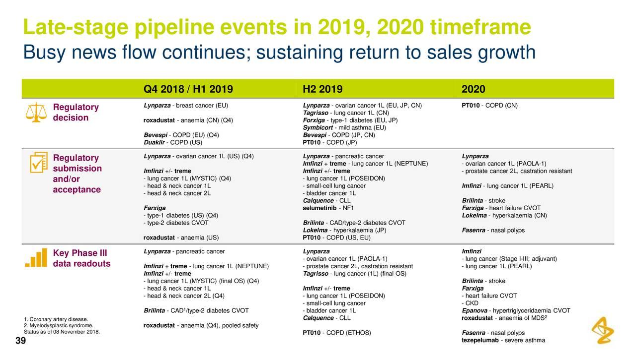 Earnings Disclaimer >> AstraZeneca Group plc 2018 Q3 - Results - Earnings Call Slides - AstraZeneca PLC (NYSE:AZN ...