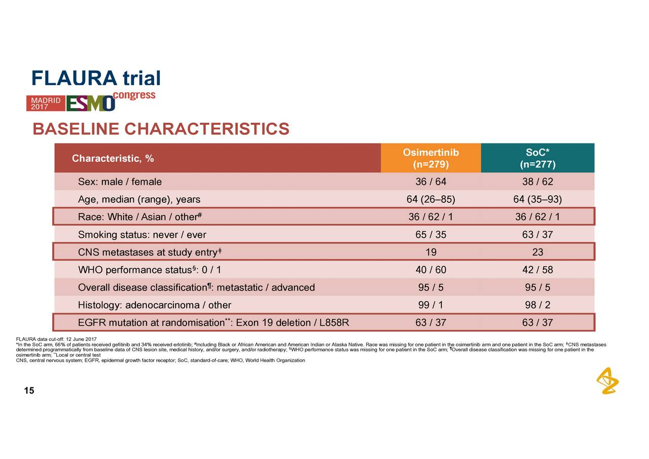 astrazeneca organisation structure Thomson reuters streetevents edited transcript pfe - pfizer inc to discuss possible combination with astrazeneca plc conference call event date/time: april 28, 2014 / 12:30pm gmt.