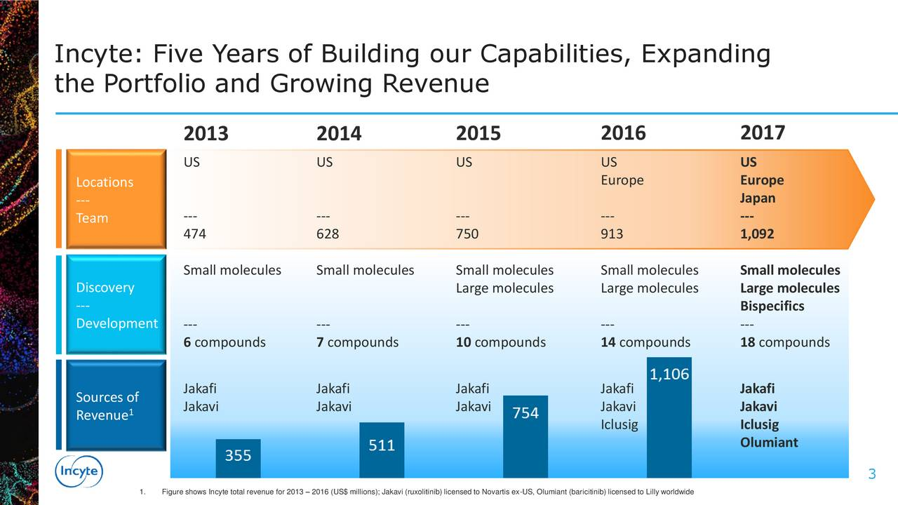 the Portfolio and Growing Revenue 2013 2014 2015 2016 2017 US US US US US Locations Europe Europe --- Japan Team --- --- --- --- --- 474 628 750 913 1,092 Small molecules Small molecules Small molecules Small molecules Small molecules Discovery Large molecules Large molecules Large molecules --- Bispecifics Development --- --- --- --- --- 6 compounds 7 compounds 10 compounds 14 compounds 18 compounds Sources of Jakafi Jakafi Jakafi Jakafi Jakafi 1 Jakavi Jakavi Jakavi Jakavi Jakavi Revenue Iclusig Iclusig Olumiant 3 1. Figure shows Incyte total revenue for 2013  2016 (US$ millions); Jakavi (ruxolitinib) licensed to Novartis ex-US, Olumiant (baricitinib) licensed to Lilly worldwide
