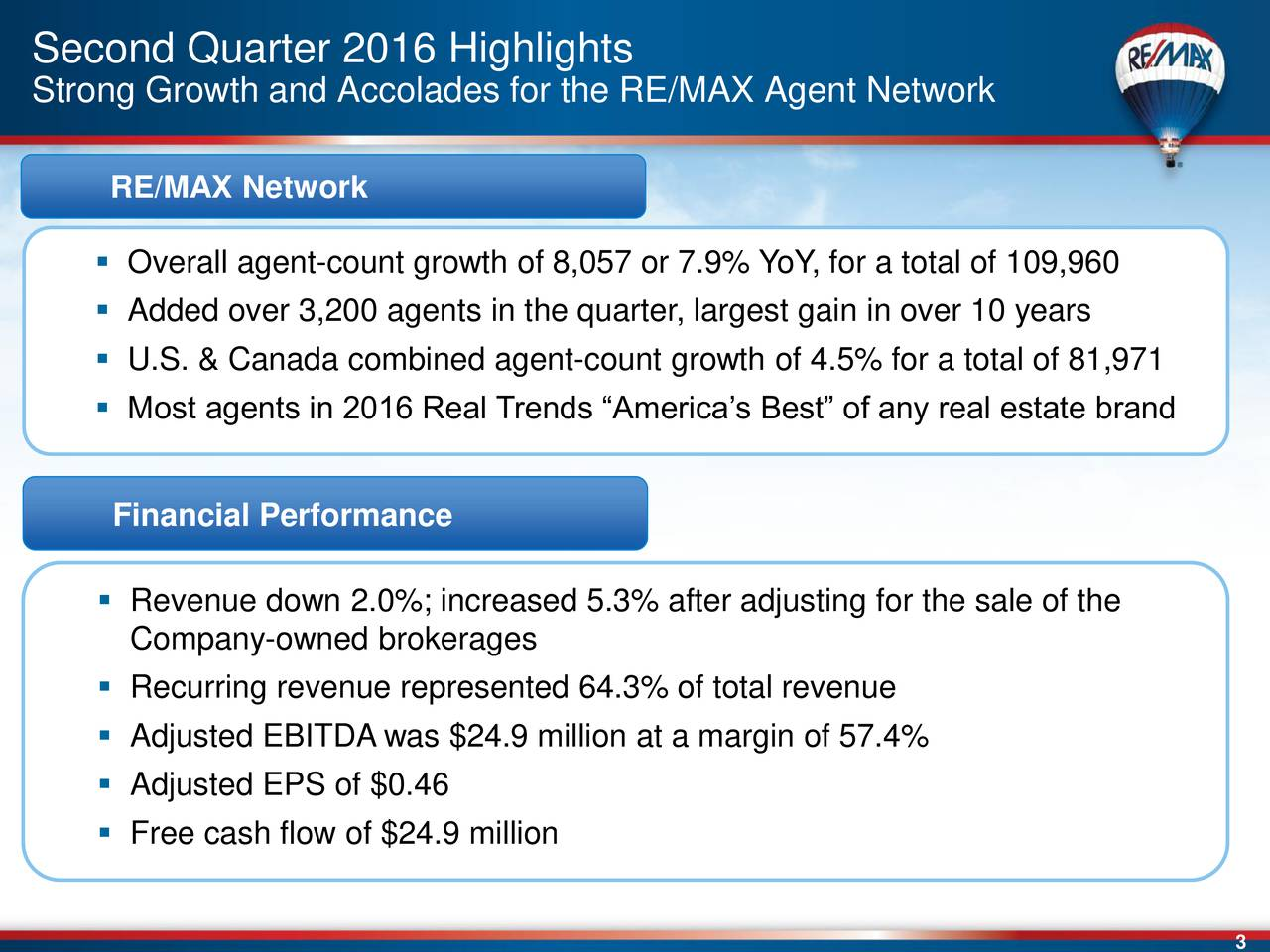 Strong Growth and Accolades for the RE/MAX Agent Network RE/MAX Network Overall agent-count growth of 8,057 or 7.9% YoY, for a total of 109,960 Added over 3,200 agents in the quarter, largest gain in over 10 years U.S. & Canada combined agent-count growth of 4.5% for a total of 81,971 Most agents in 2016 Real Trends Americas Best of any real estate brand Financial Performance Revenue down 2.0%; increased 5.3% after adjusting for the sale of the Company-owned brokerages Recurring revenue represented 64.3% of total revenue Adjusted EBITDA was $24.9 million at a margin of 57.4% Adjusted EPS of $0.46 Free cash flow of $24.9 million
