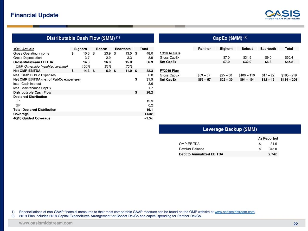 Oasis Midstream Partners LP 2019 Q1 - Results - Earnings ...