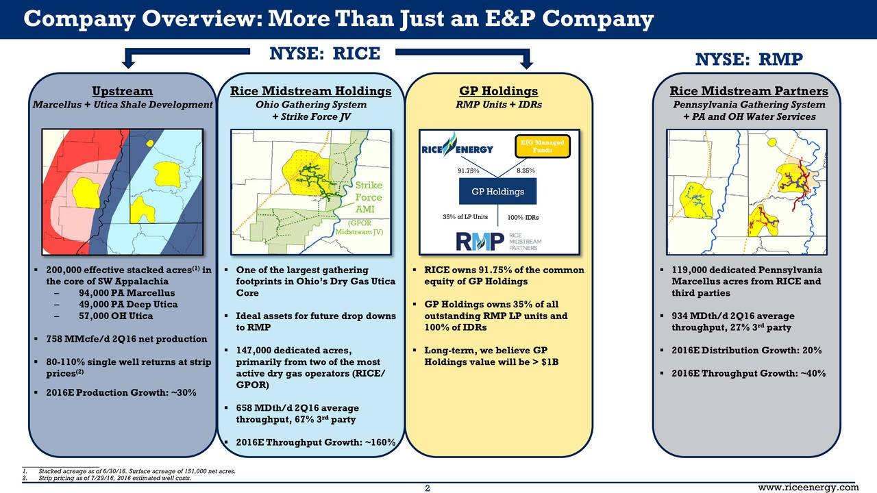NYSE: RICE NYSE: RMP Upstream Rice Midstream Holdings GP Holdings Rice Midstream Partners Marcellus + Utica Shale Development Ohio Gathering System RMP Units + IDRs Pennsylvania Gathering System + Strike Force JV + PA and OH Water Services EIG Managed Funds 91.75% 8.25% Strike GP Holdings Force AMI 35% of LP Unit100% IDRs (GPOR Midstream JV) 200,000 effective stacked acres in  One of the largest gathering  RICE owns 91.75% of the common  119,000 dedicated Pennsylvania the core of SW Appalachia footprints in Ohios Dry Gas Utica equity of GP Holdings Marcellus acres from RICE and 94,000 PA Marcellus Core third parties 49,000 PA Deep Utica  GP Holdings owns 35% of all 57,000 OH Utica  Ideal assets for future drop downs outstanding RMP LP units and  934 MDth/d 2Q16 average to RMP 100% of IDRs throughput, 27% 3 party 758 MMcfe/d 2Q16 net production 147,000 dedicated acres,  Long-term, we believe GP  2016E Distribution Growth: 20% 80-110% single well returns at strip primarily from two of the most Holdings value will be > $1B prices(2) active dry gas operators (RICE/  2016E Throughput Growth: ~40% 2016E Production Growth: ~30% GPOR) 658 MDth/d 2Q16 average throughput, 67% 3 party 2016E Throughput Growth: ~160% __________________________ 1. Stacked acreage as of 6/30/16. Surface acreage of 151,000 net acres. 2. Strip pricing as of 7/29/16, 2016 estimated well costs.